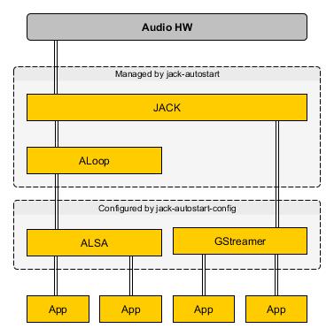 jack-autostart Architecture Overview