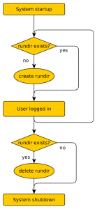 "rundir lifecycle as implemented by ""xdg-compat""."